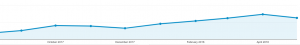 A graph of one of our SEO case studies, Genetecist Inc. Using our marketing automation tool SEMRush