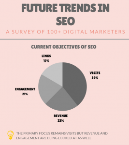 A pie chart that shows how SEO trends will likely affect the industry in the future. The results were taken from a survey of over 100 digital marketers.